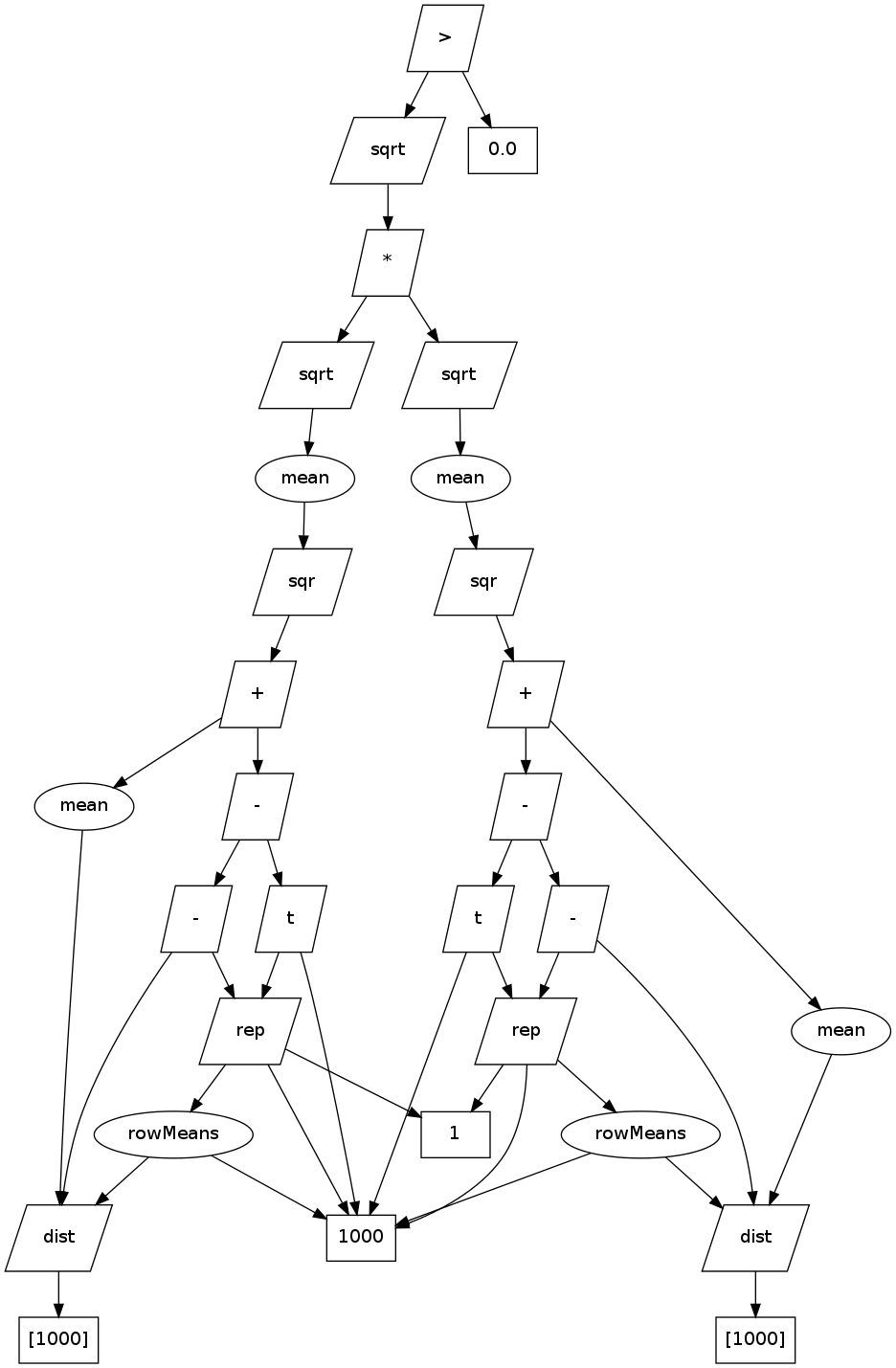 Directed Graph for the distance correlation calculation