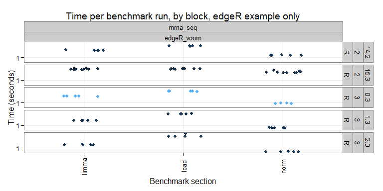 Timing results for an individual benchmark